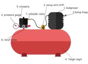 Diagram cara kerja kompresor angin pakeotac diy projects diagram cara kerja kompresor angin ccuart Image collections