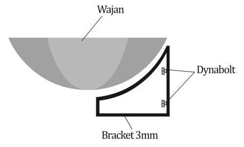bracket wastafel wajan