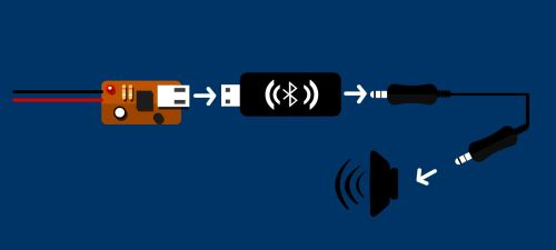 bluetooth audio receiver diagram install